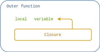 The outer function contains a local variable and a closure that references this variable.